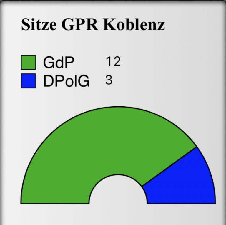 Sitzverteilung GPR Koblenz